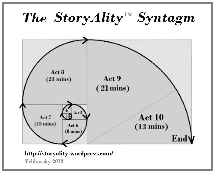 the-storyality-screenplay-story-structure-syntagm